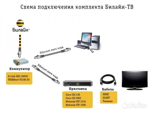 Преимущества - Подключить Билайн домашний Интернет и цифровое ТВ в Санкт-Пе
