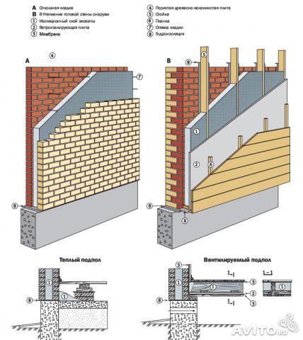 Утепление кирпичных стен.  Технология работы снаружи, изнутри, внутри.  Отзывы эксперта.