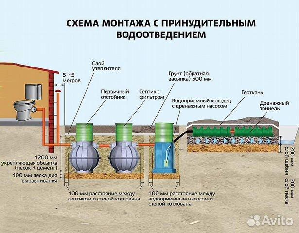 Автономная канализация для дома и дачи, купить септик
